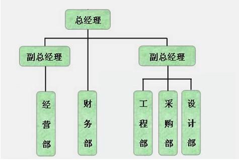 大型企业组织结构